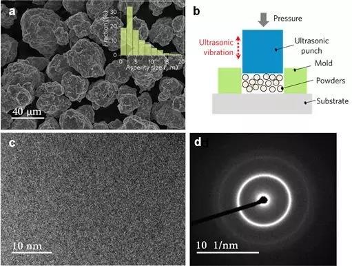 刘志远用超声振动压结制造出块体纳米晶 致密度可达100