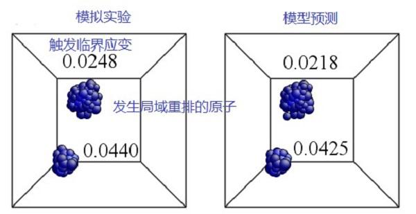 上海交大团队在非晶合金微观变形机制研究中获重要进展