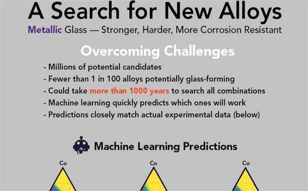 美国科学家人工智能加速了金属玻璃的发现 每天分析2000多个合金样本