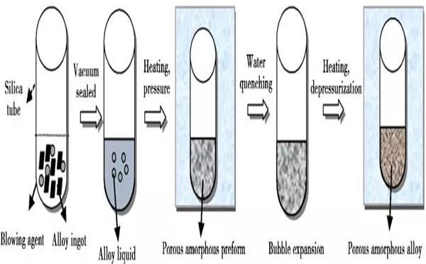 多孔非晶合金及其复合材料的制备技术研究进展